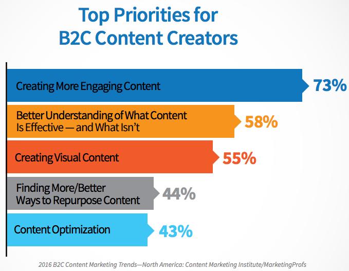b2c-content-priorities